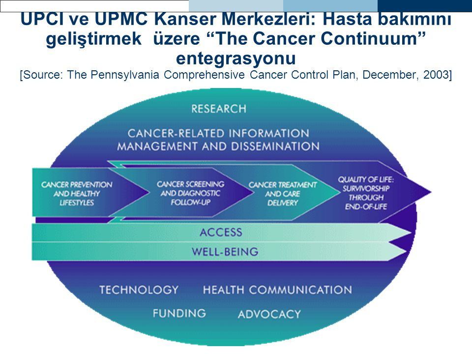 UPCI ve UPMC Kanser Merkezleri: Hasta bakımını geliştirmek üzere The Cancer Continuum entegrasyonu [Source: The Pennsylvania Comprehensive Cancer Control Plan, December, 2003]